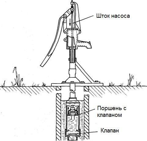 Схема устройства поршневого ручного насоса для скважины