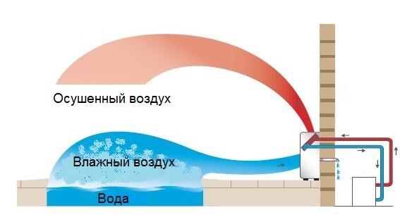 Схема работы осушителя воздуха для бассейна