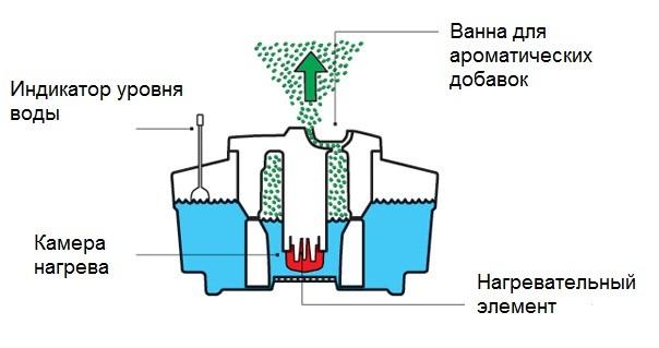 Схема работы парового увлажнителя воздуха