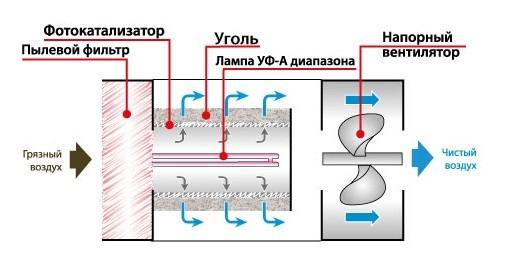 Схема работы фотокаталитического очистителя воздуха