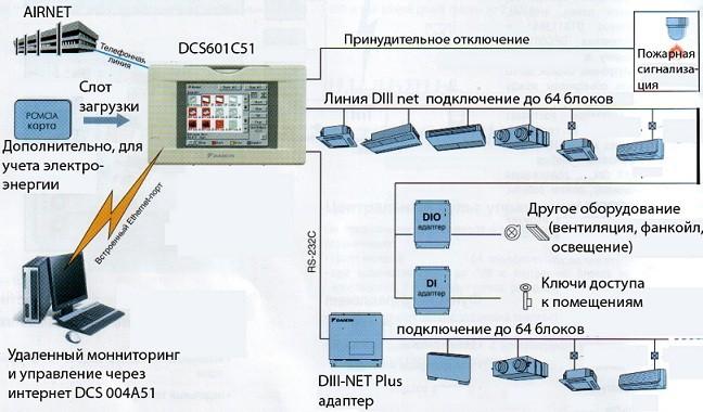 Система мониторинга и управлением мультизональными системами