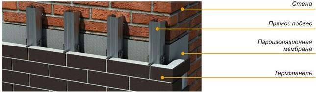 Схема монтажа термопанелей фасадных с каркасом