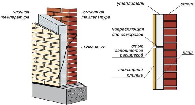 Конструкция фасадных термопанелей