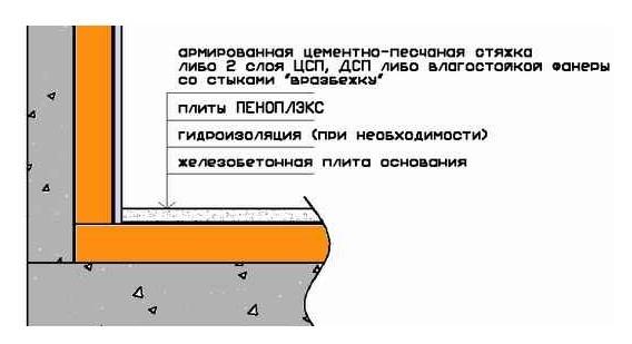 Схема утепления пола лоджии пеноплексом
