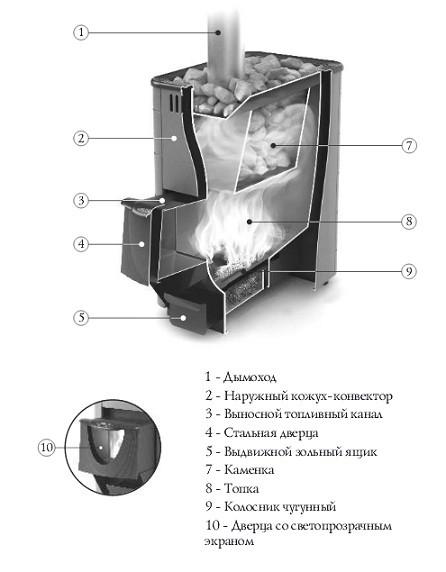 Конструкция печи Тунгуска
