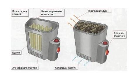 Схема устройства электрической печи