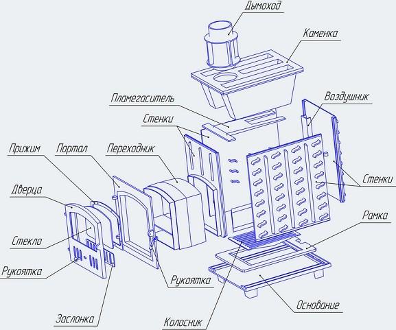 Схема устройства печи для бани Гефест