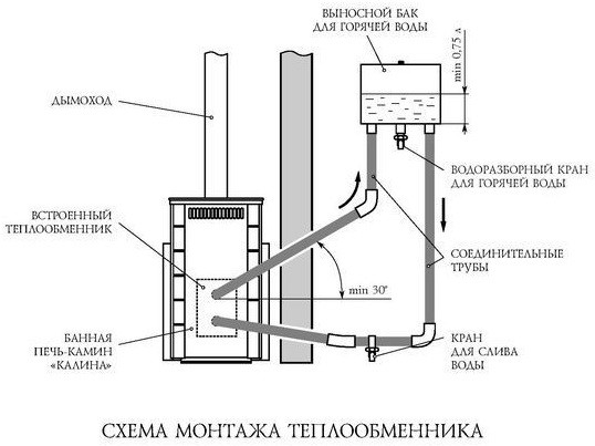 Схема монтажа теплообменника для печи