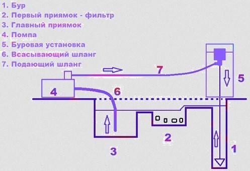 Схема устройства оборудования при гидробурении
