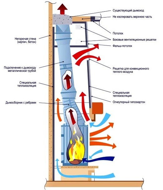 Схема монтажа и работы камина