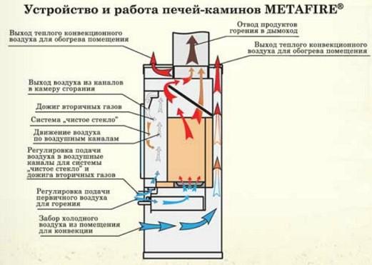 Схема устройства печи-камина Енисей