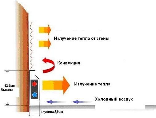 Принцип работы плинтусного отопления