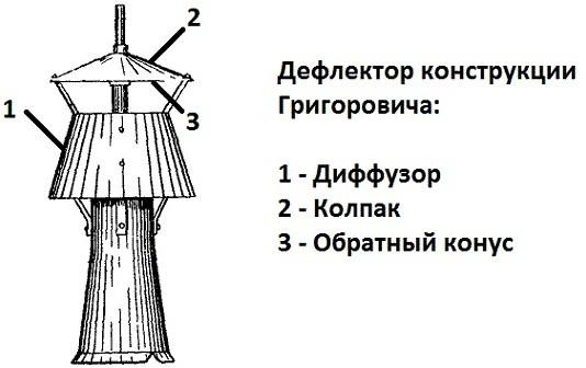 Устройство дефлектора Григоровича