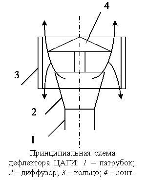 Схема устройства дефлектора ЦАГИ