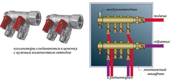Принцип работы коллекторного отопления