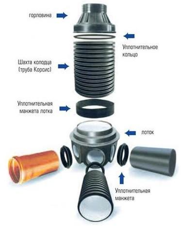 Схема устройства сборного пластикового колодца для канализации
