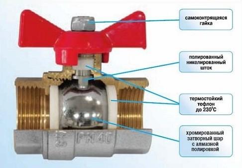 Устройство шарового крана для радиатора отопления