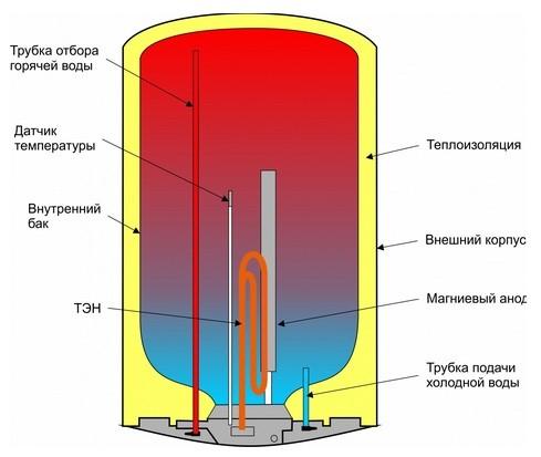 Устройство водонагревателя