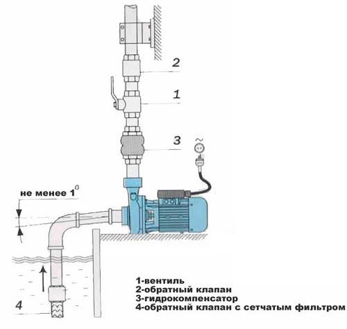 Схема подлючения поверхностного фекального насоса
