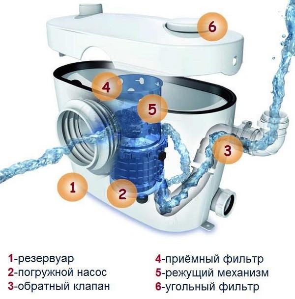 схема фекального насоса с измельчителем для туалета