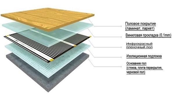Схема укладки слоев теплого пола