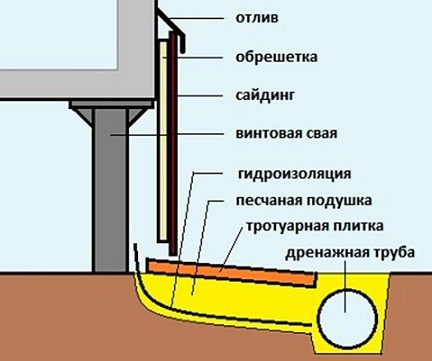 Схема устройства дренажа свайного фундамента
