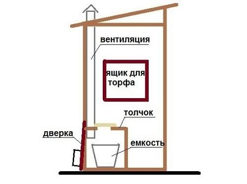 Схема устройства торфяного дачного туалета