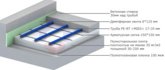 Схема укладки утеплителя для водяного теплого пола