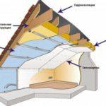 Схема утепления изнутри мансарды и фронтона