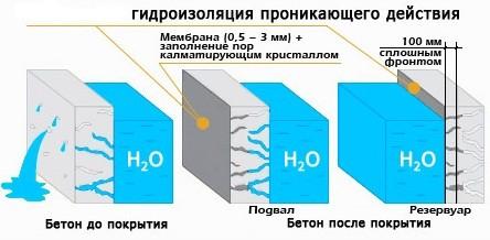 проникающая гидроизоляция подвала