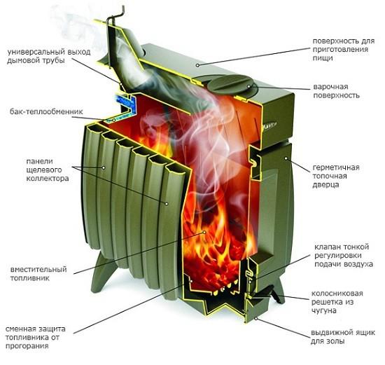 Схема устройства печи длительного горения булерьян