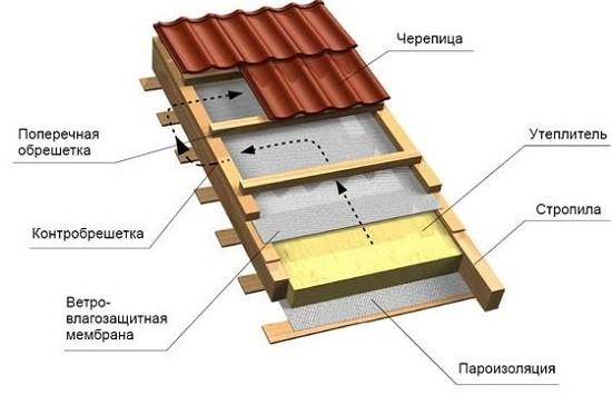 Схема ветрозащиты и укладки ее на утеплитель кровли