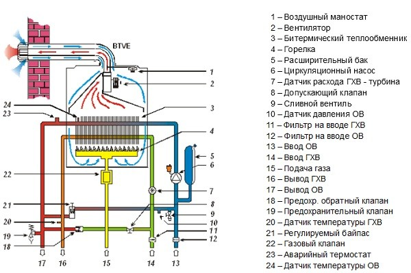 Схема работы газового котла с битермическим теплообменником