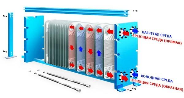 Схема работы пластинчатого теплообменника ГВС