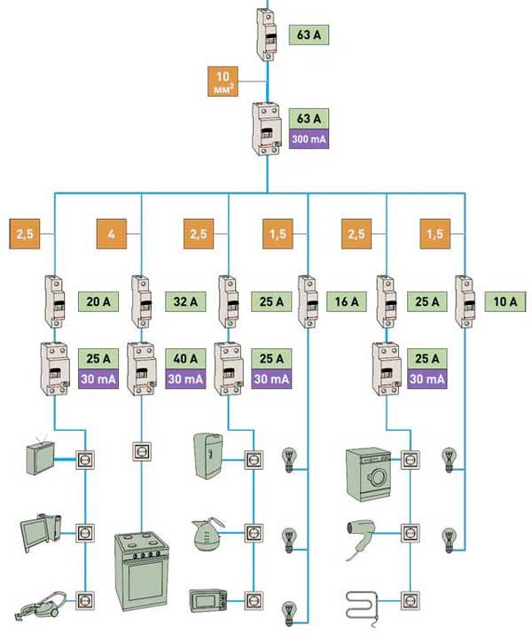 Типичная схема электропроводки в квартире