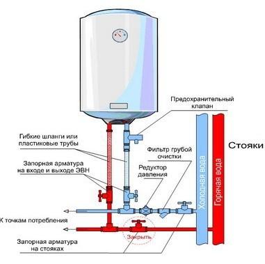 Схема монтажа накопительного водонагревателя