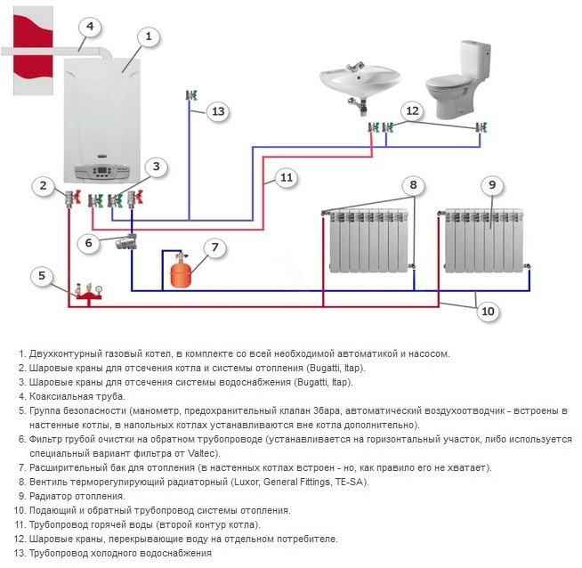 Схема отопления с двухконтурным газовым котлом
