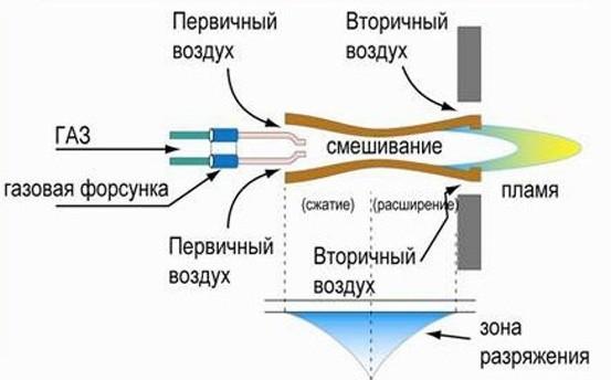 Схема работы атмосферной горелки