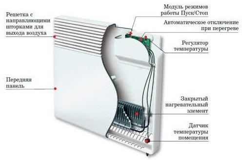 устройство настенного электрического конвектора отопления