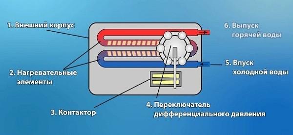 устройство проточного водорнагревателя