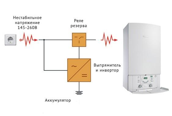 подключение инвертора к газовому котлу