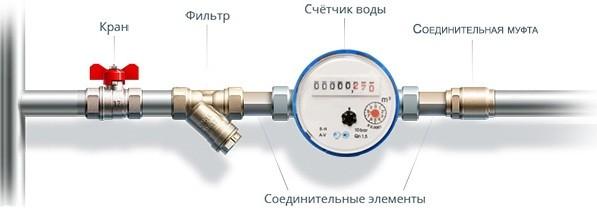 Схема монтажа счетчика воды