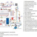 Схема обвязки одноконтурного газового котла