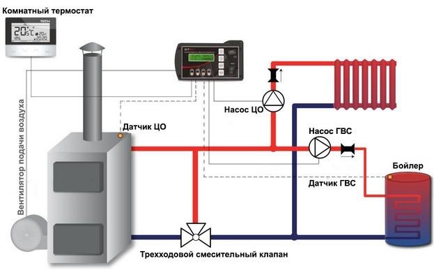 Вентилятор с автоматом для операторов котлов