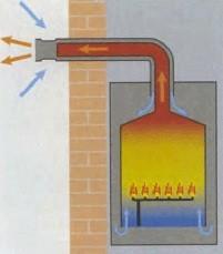 закрытая камера сгорания газового котла