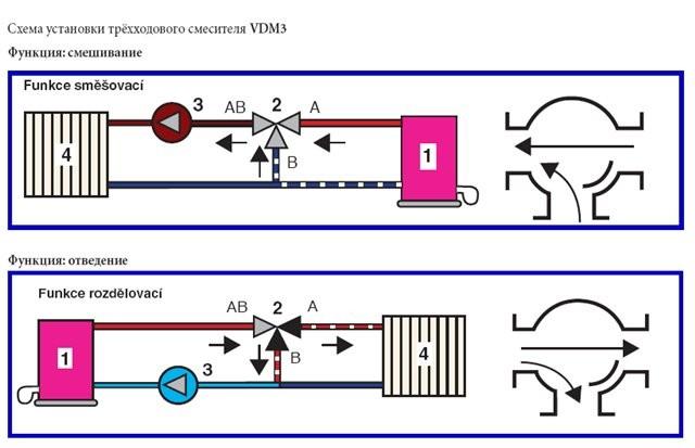 Трехходовой кран для системы отопления