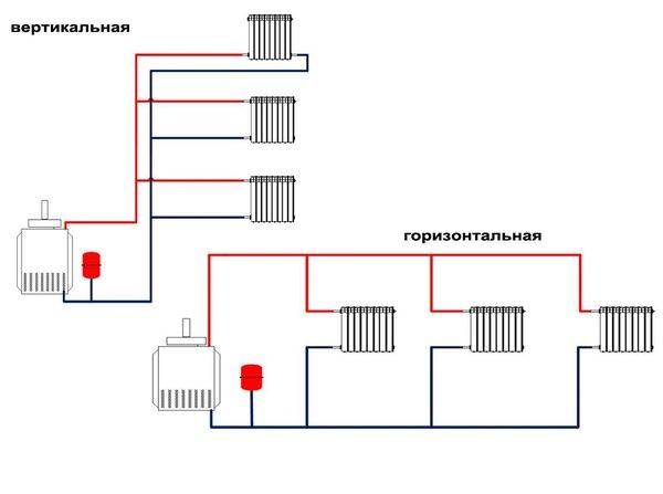 Двухтрубная система отопления и схема подключения радиаторов