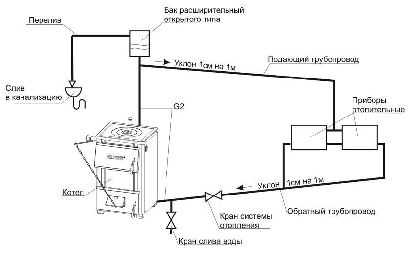 Двухконтурная система отопления с естественной циркуляцией