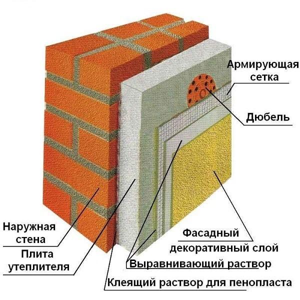 Схема утепления пенополистиролом