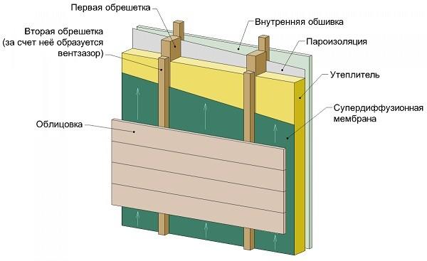 Схема утепления вентилируемый фасад